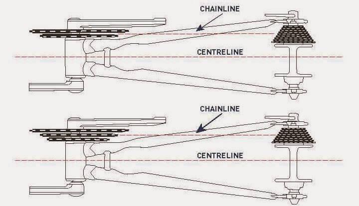 chainline